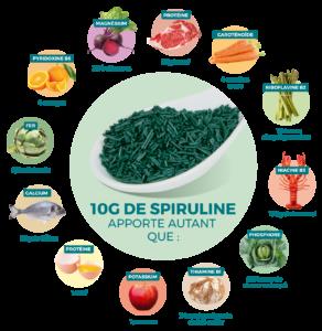 Spiruline composition: la meilleure source végétale de protéines complètes.